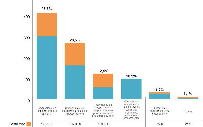 Рис. 3. Структура затрат на развитие и эксплуатацию ИКТ в Республике Коми в 2014 году