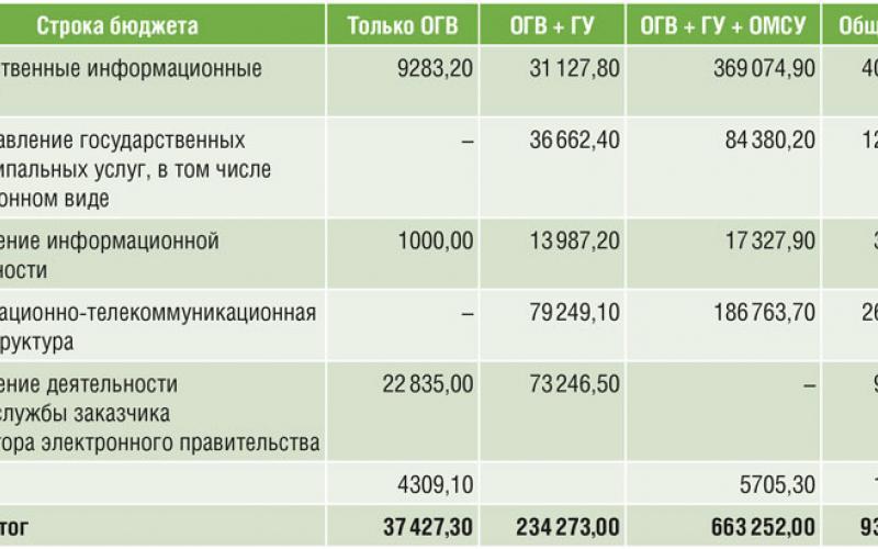 Таблица 1. Структура ИТ-бюджета в разрезе потребителей в Республике Коми в 2014 году (тыс руб.)