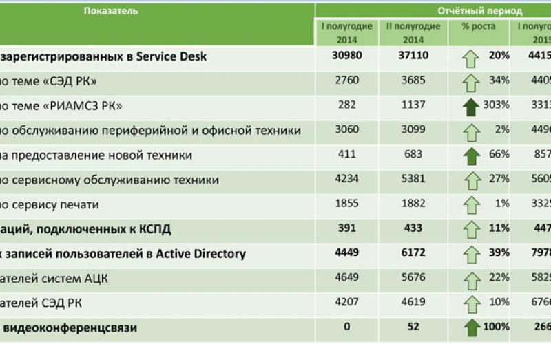 Таблица 2. Динамика роста обращений в Единую службу заказчика Республики Коми