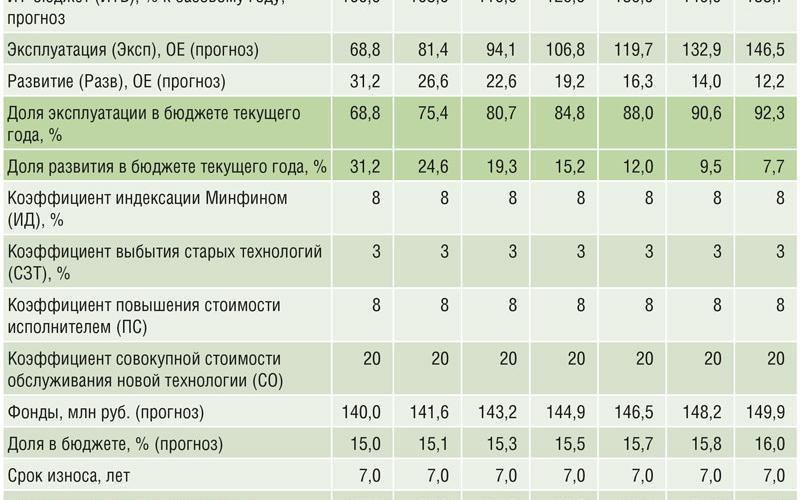 Таблица 3. Прогнозная модель динамики роста ИТ-бюджета на примере Республики Коми в период с 2014 по 2020 годы